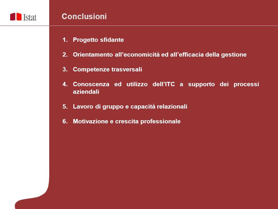Conclusioni 1.Progetto sfidante 2.Orientamento all'economicità ed all'efficacia della gestione 3.Competenze trasversali 4.Conoscenza ed utilizzo dell'