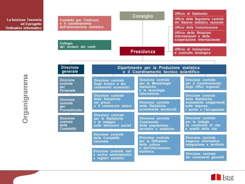 Organigramma La funzione Tesoreria ed il progetto Ordinativo informatico