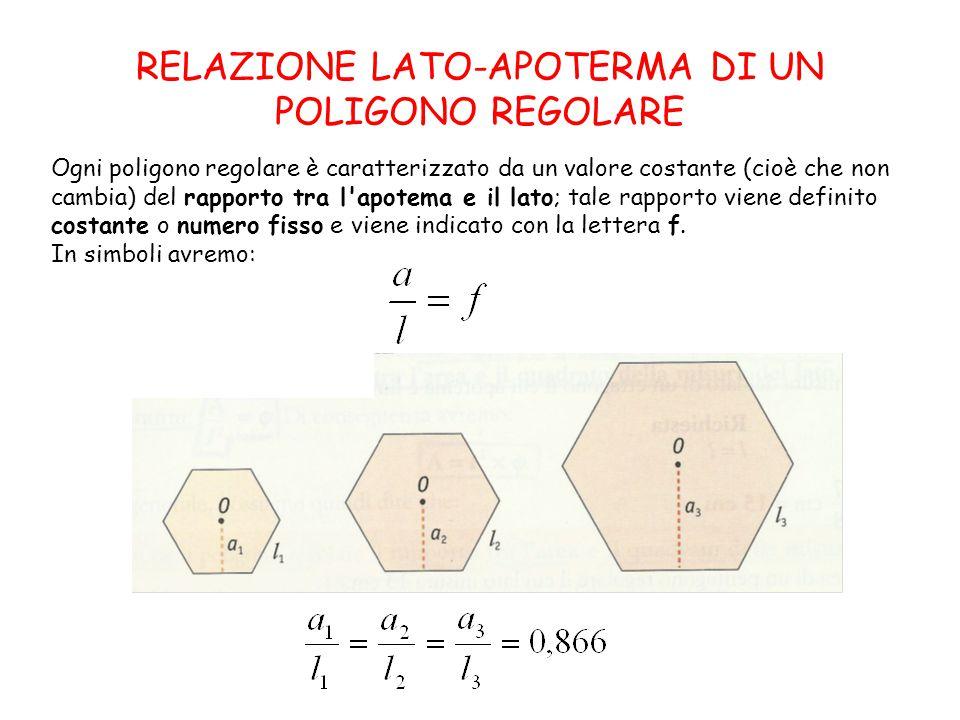 RELAZIONE LATO-APOTERMA DI UN POLIGONO REGOLARE Ogni poligono regolare è caratterizzato da un valore costante (cioè che non cambia) del rapporto tra l