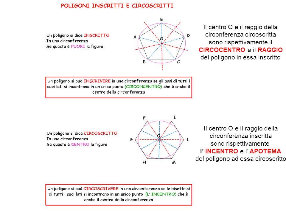 Il centro O e il raggio della circonferenza circoscritta sono rispettivamente il CIRCOCENTRO e il RAGGIO del poligono in essa inscritto Il centro O e il raggio della circonferenza inscritta sono rispettivamente l' INCENTRO e l' APOTEMA del poligono ad essa circoscritto