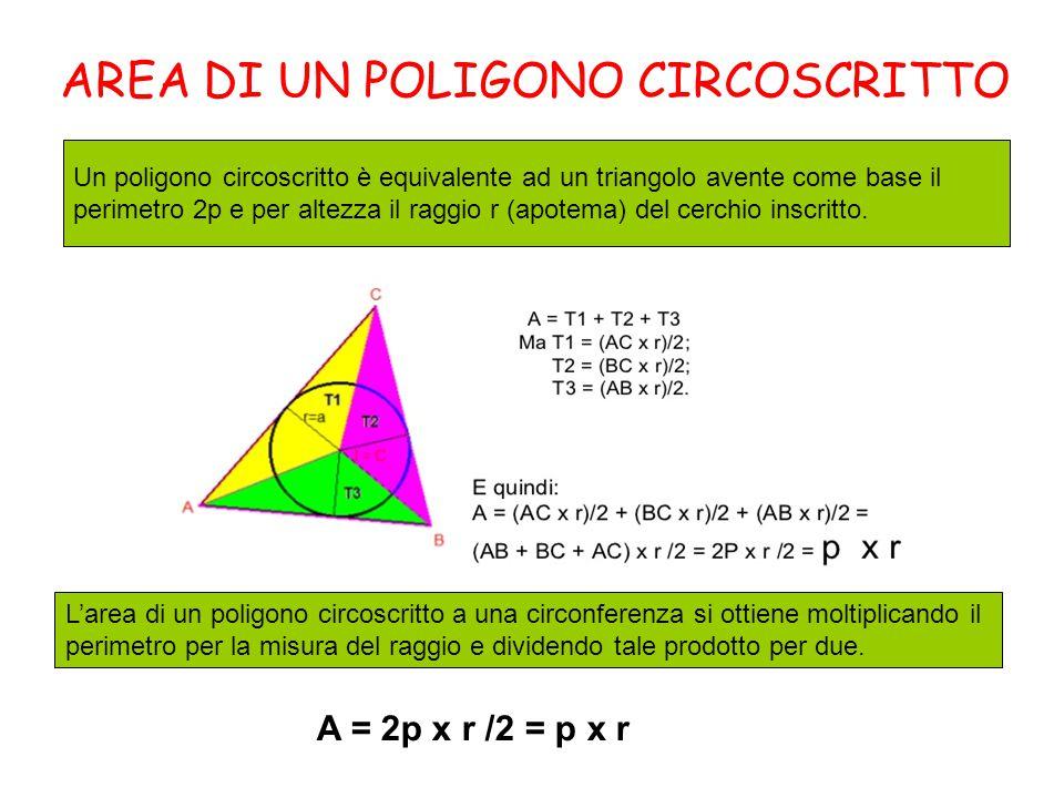 AREA DI UN POLIGONO CIRCOSCRITTO L'area di un poligono circoscritto a una circonferenza si ottiene moltiplicando il perimetro per la misura del raggio e dividendo tale prodotto per due.