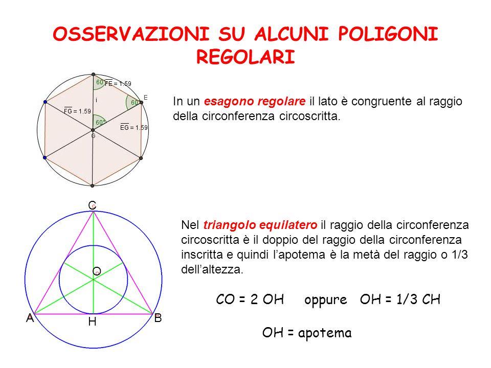 OSSERVAZIONI SU ALCUNI POLIGONI REGOLARI In un esagono regolare il lato è congruente al raggio della circonferenza circoscritta. Nel triangolo equilat