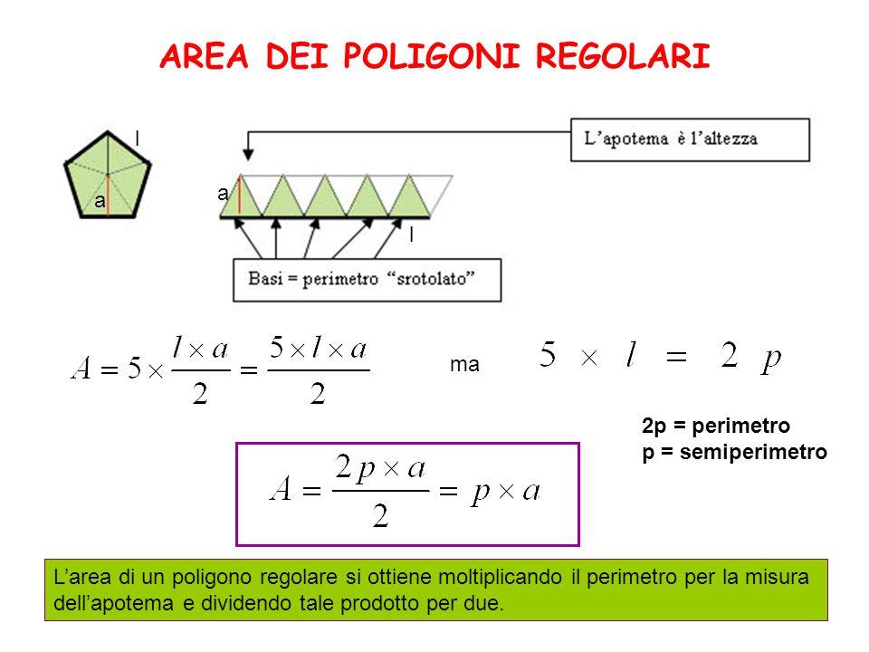 AREA DEI POLIGONI REGOLARI L'area di un poligono regolare si ottiene moltiplicando il perimetro per la misura dell'apotema e dividendo tale prodotto per due.