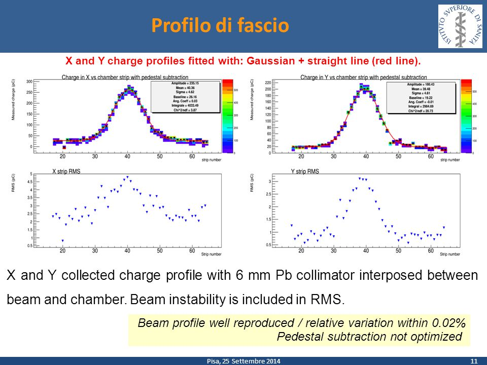 Pisa, 25 Settembre 2014 Profilo di fascio 11 X and Y collected charge profile with 6 mm Pb collimator interposed between beam and chamber.