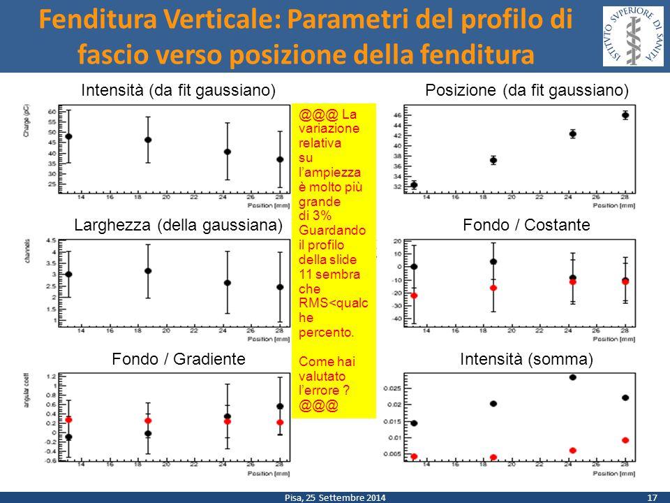 Pisa, 25 Settembre 2014 17 Fenditura Verticale: Parametri del profilo di fascio verso posizione della fenditura Intensità (da fit gaussiano)Posizione