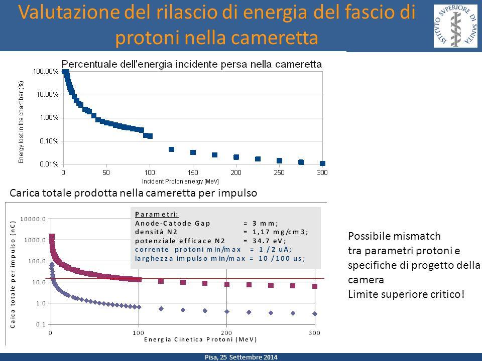 Pisa, 25 Settembre 2014 Valutazione del rilascio di energia del fascio di protoni nella cameretta Possibile mismatch tra parametri protoni e specifiche di progetto della camera Limite superiore critico.