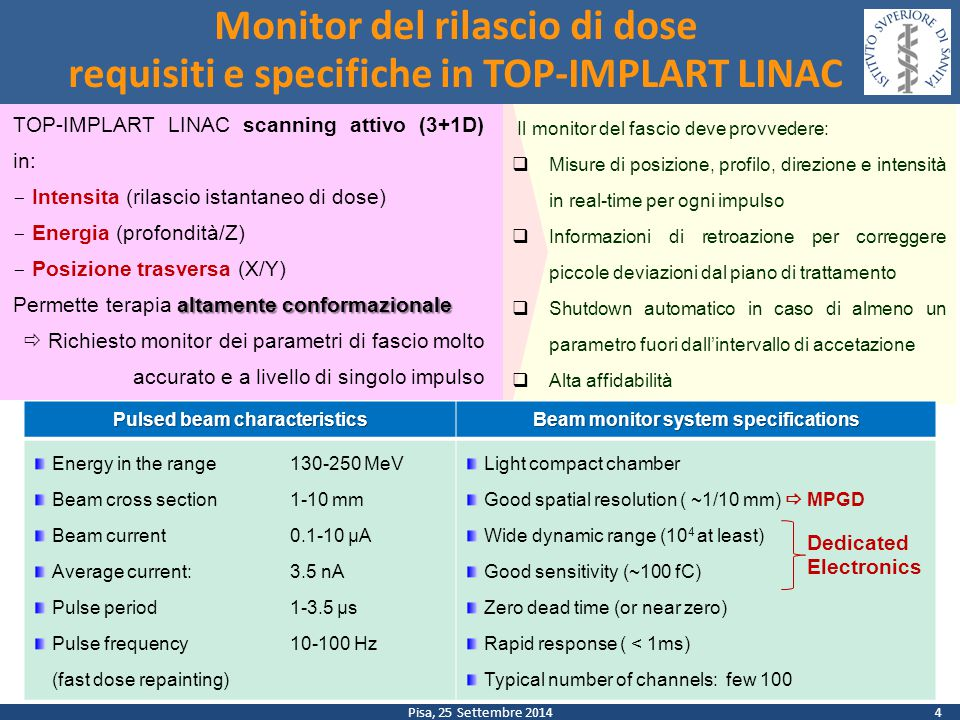 Pisa, 25 Settembre 2014 Conclusioni e prossimi sviluppi First electron beam tests of the chamber prototype of the dose delivery monitor show : o good noise characteristics o excellent beam profile measurements o chamber behaves as basically expected with respect to High Voltage, with promising margin for saturation.