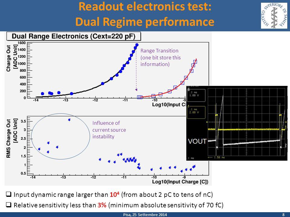 Frascati, 18 Marzo 2014 Elettroni prodotti per protone incidente