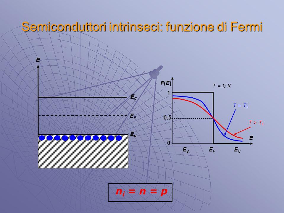 EFEF E 0 0,5 1 F(E)F(E) ECEC EVEV T = 0 K ECEC EVEV E Semiconduttori intrinseci: funzione di Fermi T = T 1 T > T 1 ECEC EVEV E n i = n = p EFEF