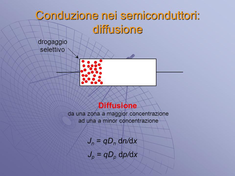 Conduzione nei semiconduttori: diffusione Diffusione da una zona a maggior concentrazione ad una a minor concentrazione drogaggio selettivo J n = qD n
