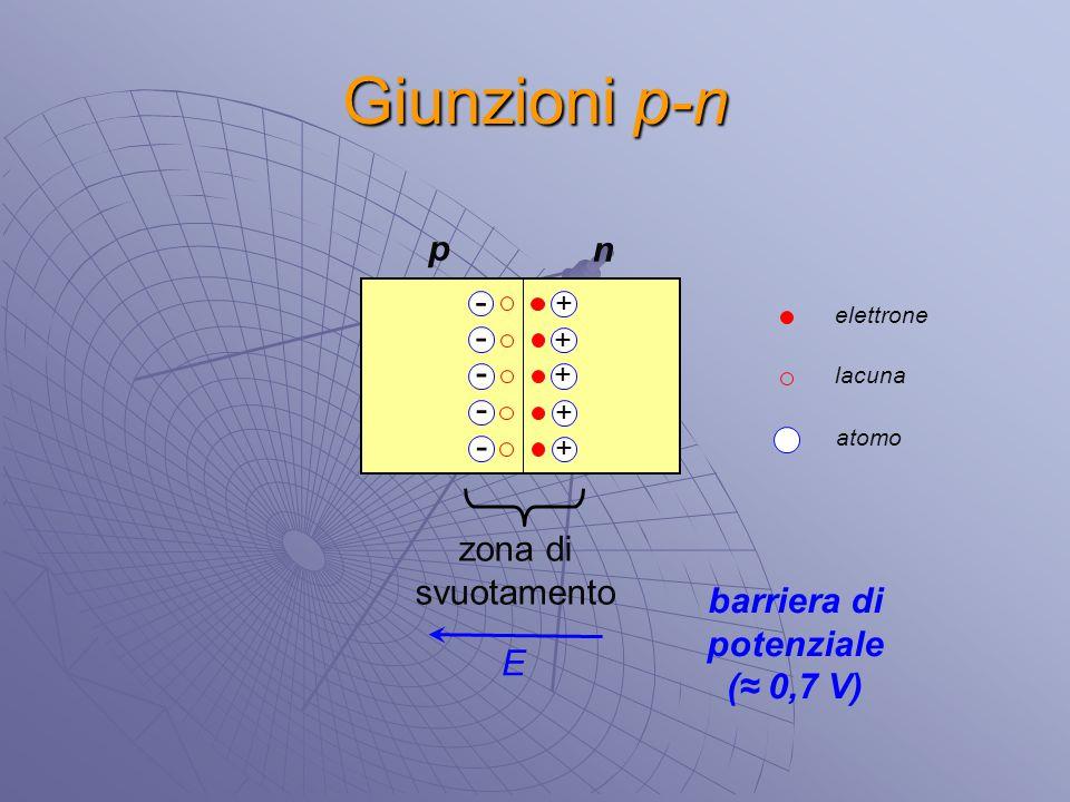 Giunzioni p-n elettrone lacuna atomo p n - - - - - + + + + + zona di svuotamento E barriera di potenziale (≈ 0,7 V)