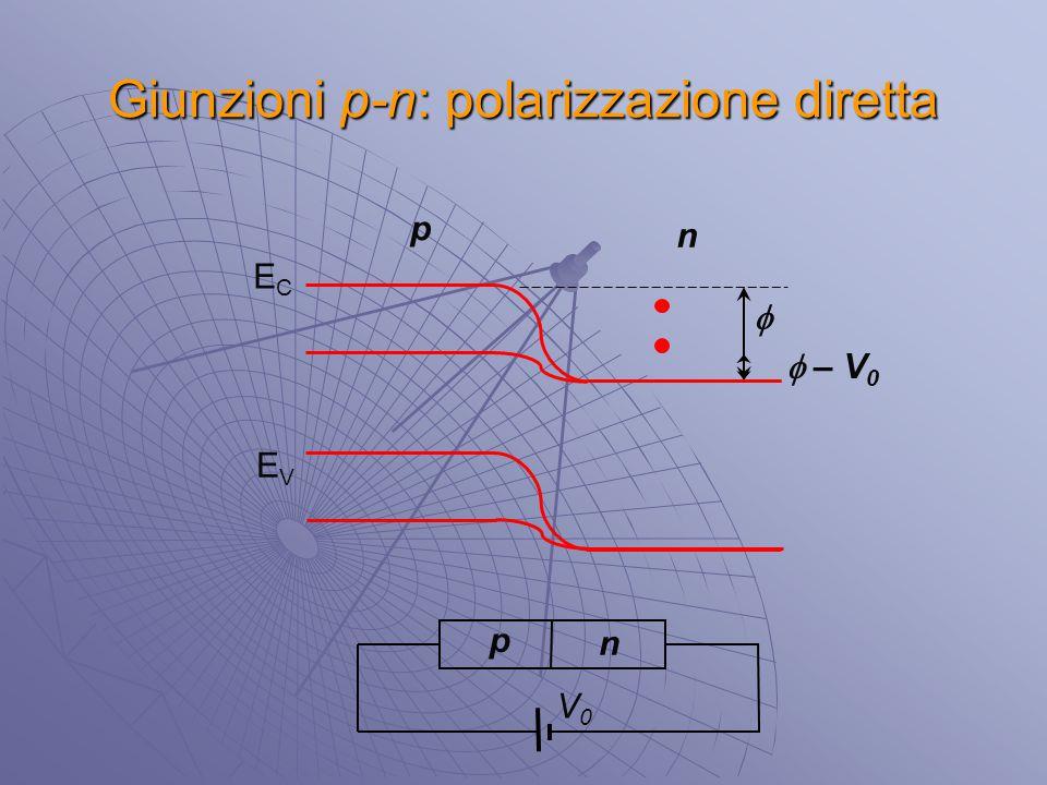 Giunzioni p-n: polarizzazione diretta p n ECEC EVEV p n  V0V0  – V 0