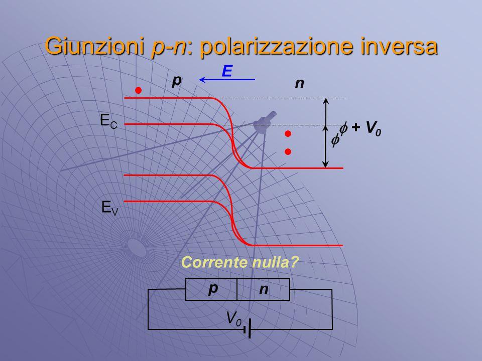 Giunzioni p-n: polarizzazione inversa p n ECEC EVEV p n  V0V0  + V 0 Corrente nulla? E