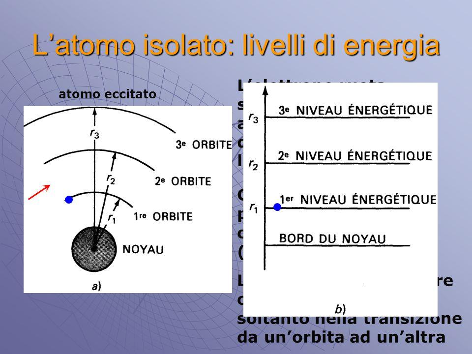L'atomo isolato: livelli di energia L'elettrone ruota su un'orbita stabile ad una velocità tale da equilibrare l'attrazione nucleare Gli elettroni non