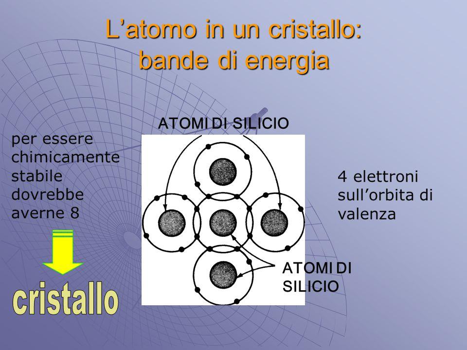 L'atomo in un cristallo: bande di energia ATOMI DI SILICIO ATOMI DI SILICIO 4 elettroni sull'orbita di valenza per essere chimicamente stabile dovrebb