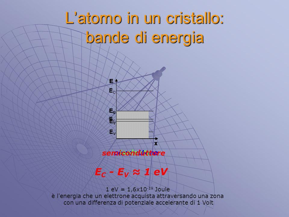 EVEV ECEC E x L'atomo in un cristallo: bande di energia ECEC EVEV E x E ECEC EVEV x conduttoreisolante semiconduttore E C - E V ≈ 1 eV 1 eV = 1,6x10 -