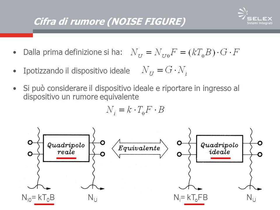 Cifra di rumore (NOISE FIGURE) Dalla prima definizione si ha: N i0 = kT 0 BN i = kT o FBNUNU NUNU Ipotizzando il dispositivo ideale Si può considerare il dispositivo ideale e riportare in ingresso al dispositivo un rumore equivalente