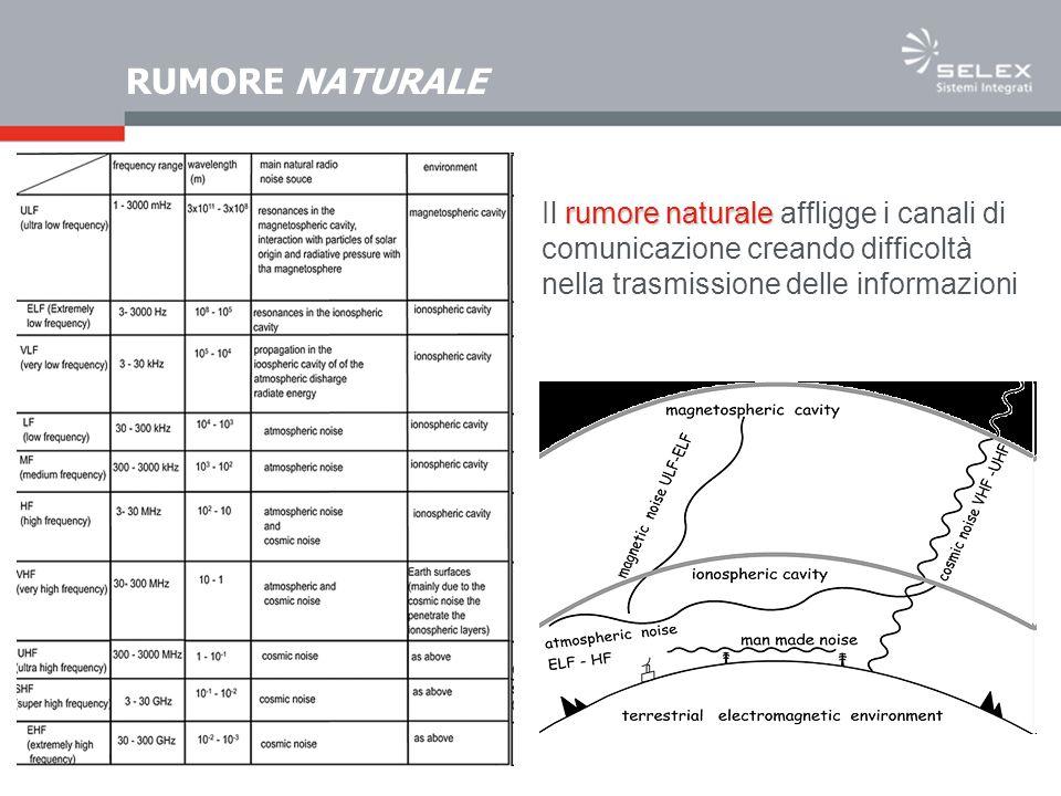 RUMORE NATURALE rumore naturale Il rumore naturale affligge i canali di comunicazione creando difficoltà nella trasmissione delle informazioni