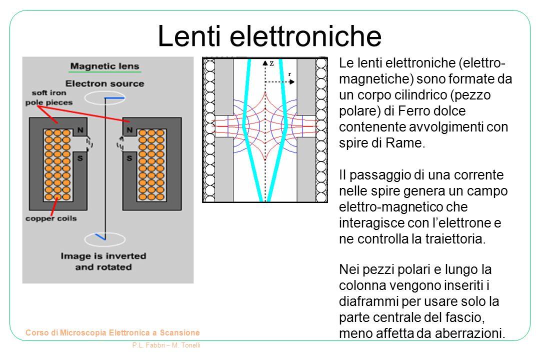 Corso di Microscopia Elettronica a Scansione P.L. Fabbri – M. Tonelli Lenti elettroniche Le lenti elettroniche (elettro- magnetiche) sono formate da u