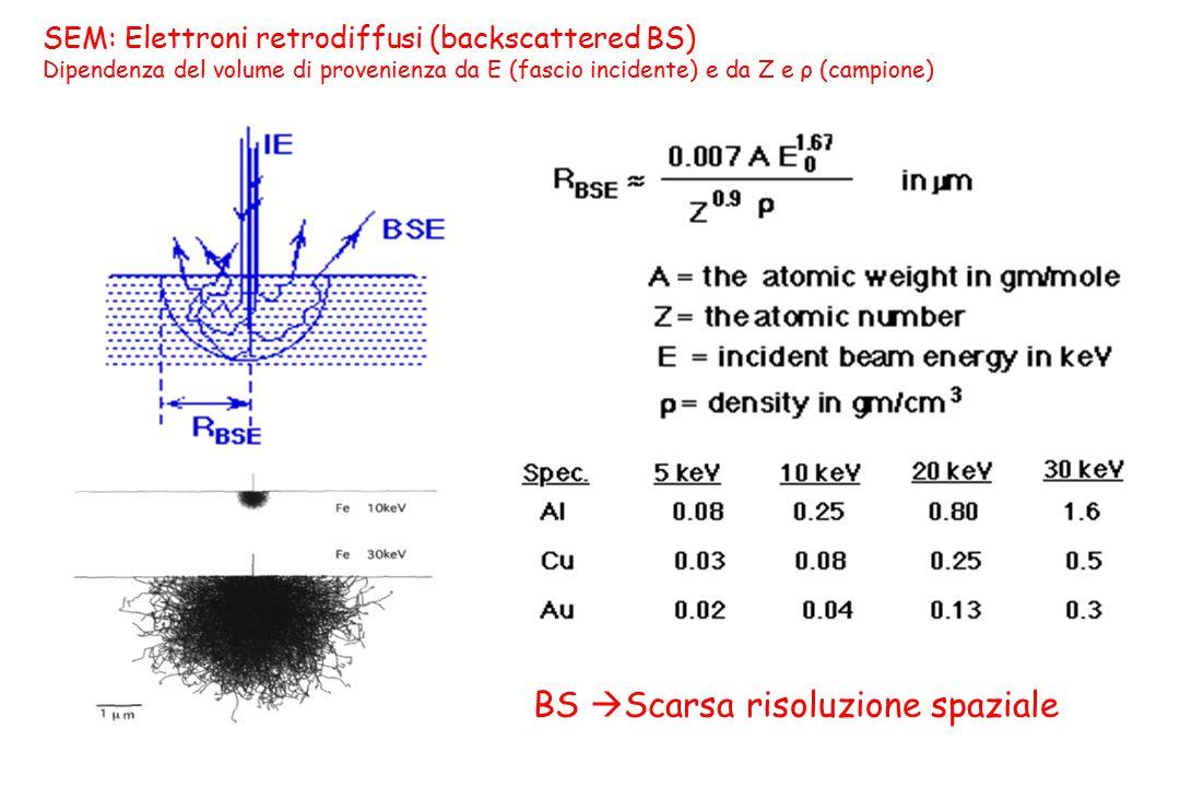 SEM: Elettroni retrodiffusi (backscattered BS) Dipendenza del volume di provenienza da E (fascio incidente) e da Z e ρ (campione) BS  Scarsa risoluzi