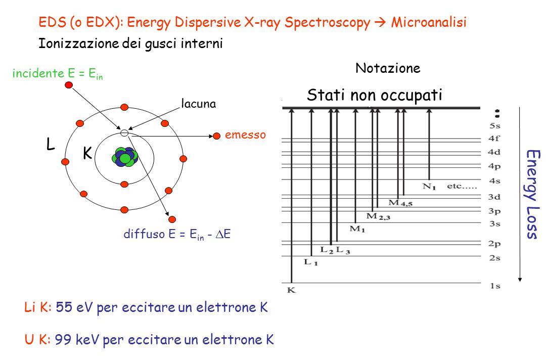 EDS (o EDX): Energy Dispersive X-ray Spectroscopy  Microanalisi Ionizzazione dei gusci interni L K diffuso E = E in -  E incidente E = E in lacuna L