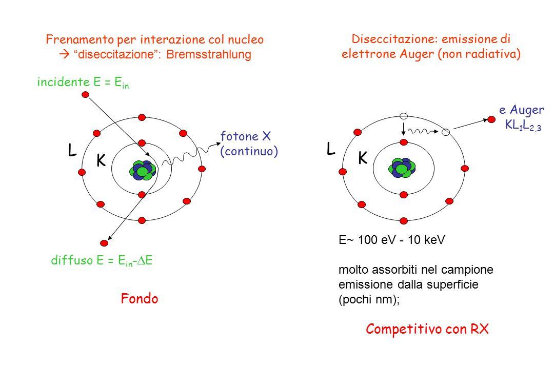 """L K diffuso E = E in -  E fotone X (continuo) incidente E = E in Frenamento per interazione col nucleo  """"diseccitazione"""": Bremsstrahlung L K Disecci"""
