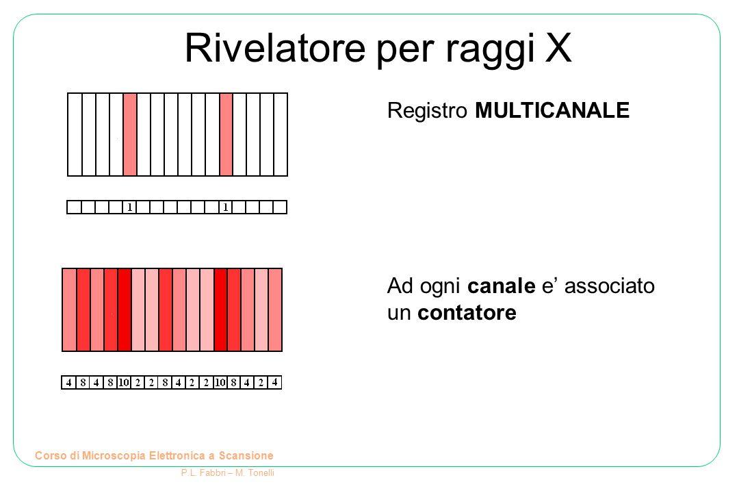 Rivelatore per raggi X Corso di Microscopia Elettronica a Scansione P.L. Fabbri – M. Tonelli Registro MULTICANALE Ad ogni canale e' associato un conta