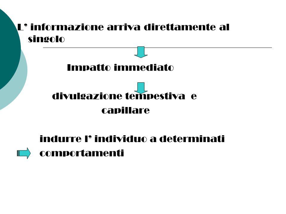 L' informazione arriva direttamente al singolo Impatto immediato divulgazione tempestiva e capillare indurre l' individuo a determinati comportamenti