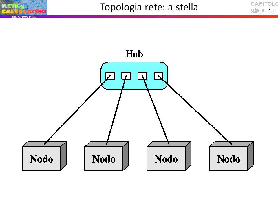 CAPITOLO 1 10 Topologia rete: a stella