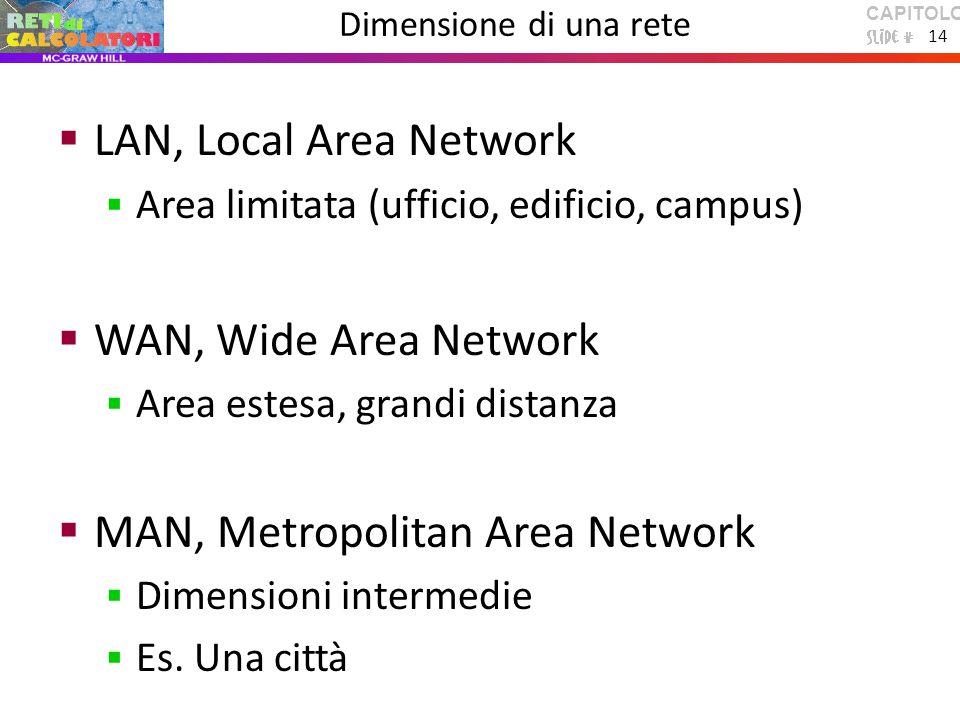 CAPITOLO 1 14 Dimensione di una rete  LAN, Local Area Network  Area limitata (ufficio, edificio, campus)  WAN, Wide Area Network  Area estesa, grandi distanza  MAN, Metropolitan Area Network  Dimensioni intermedie  Es.