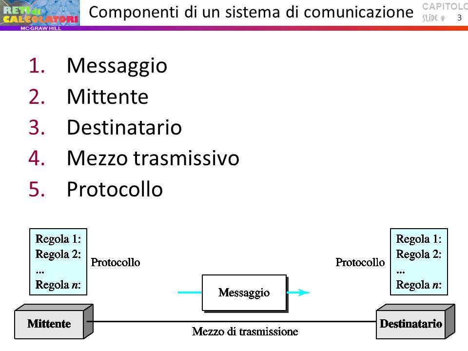 CAPITOLO 1 3 Componenti di un sistema di comunicazione 1.Messaggio 2.Mittente 3.Destinatario 4.Mezzo trasmissivo 5.Protocollo