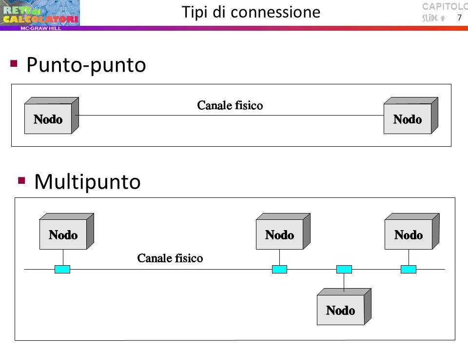 CAPITOLO 1 7 Tipi di connessione  Punto-punto  Multipunto