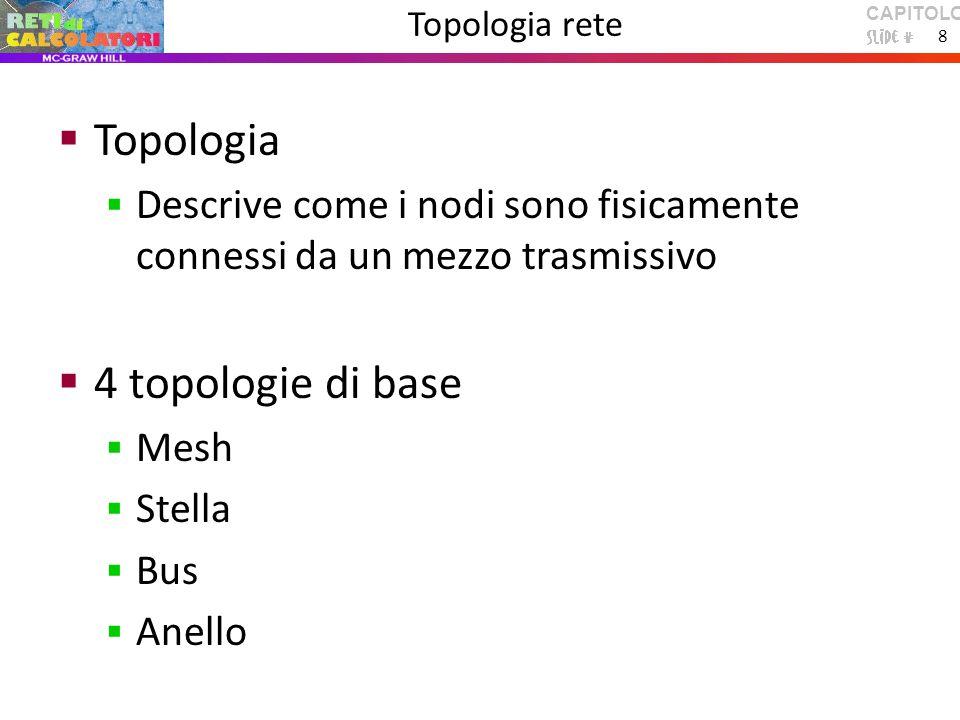 CAPITOLO 1 8 Topologia rete  Topologia  Descrive come i nodi sono fisicamente connessi da un mezzo trasmissivo  4 topologie di base  Mesh  Stella  Bus  Anello