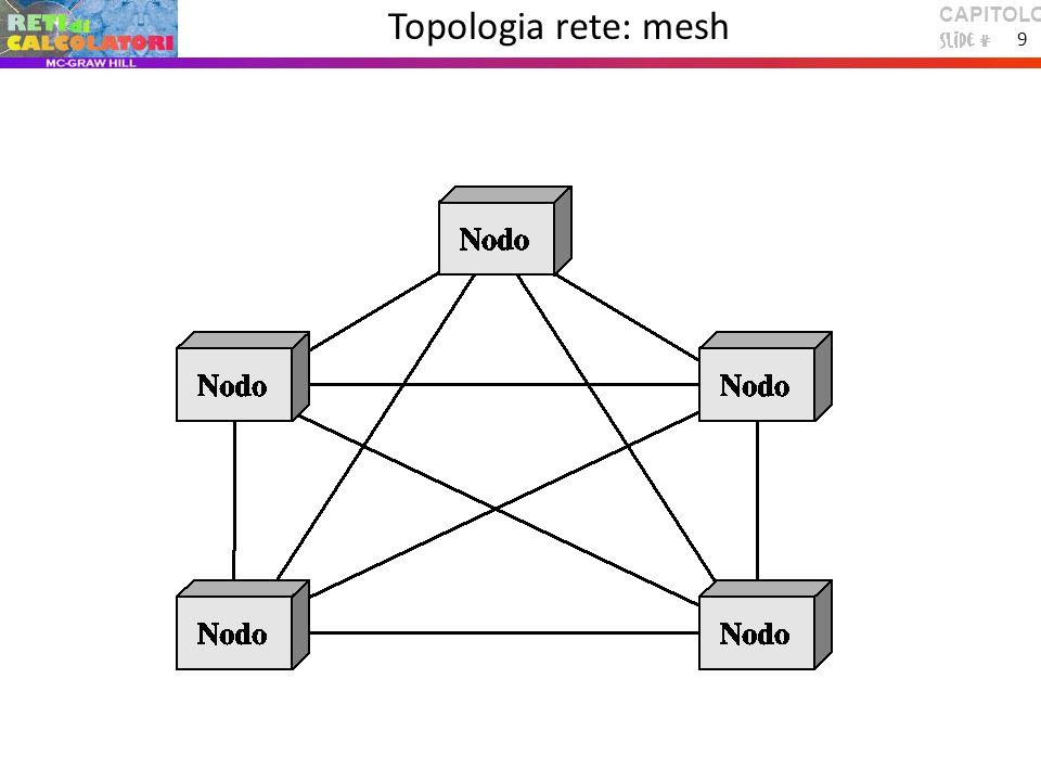 CAPITOLO 1 9 Topologia rete: mesh
