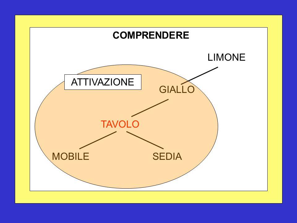 COMPRENDERE TAVOLO SEDIA LIMONE GIALLO MOBILE ATTIVAZIONE