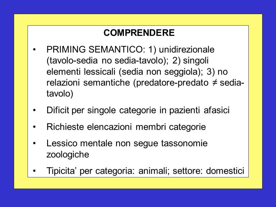 COMPRENDERE PRIMING SEMANTICO: 1) unidirezionale (tavolo-sedia no sedia-tavolo); 2) singoli elementi lessicali (sedia non seggiola); 3) no relazioni semantiche (predatore-predato ≠ sedia- tavolo) Dificit per singole categorie in pazienti afasici Richieste elencazioni membri categorie Lessico mentale non segue tassonomie zoologiche Tipicita' per categoria: animali; settore: domestici