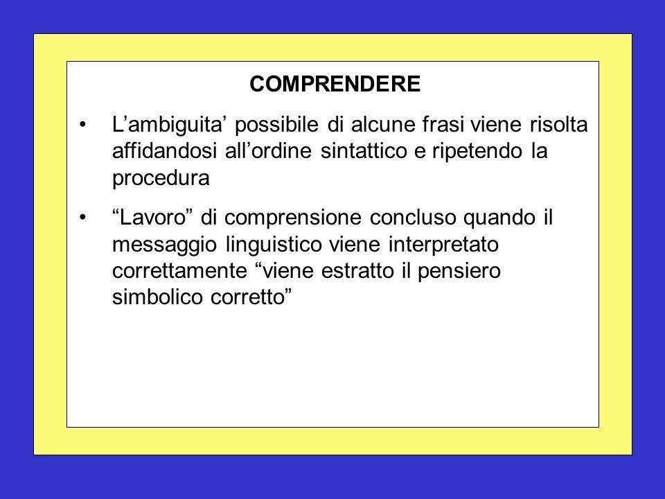 COMPRENDERE L'ambiguita' possibile di alcune frasi viene risolta affidandosi all'ordine sintattico e ripetendo la procedura Lavoro di comprensione concluso quando il messaggio linguistico viene interpretato correttamente viene estratto il pensiero simbolico corretto