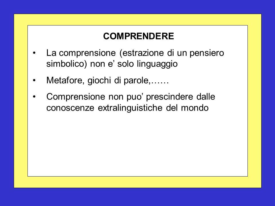 COMPRENDERE La comprensione (estrazione di un pensiero simbolico) non e' solo linguaggio Metafore, giochi di parole,…… Comprensione non puo' prescindere dalle conoscenze extralinguistiche del mondo