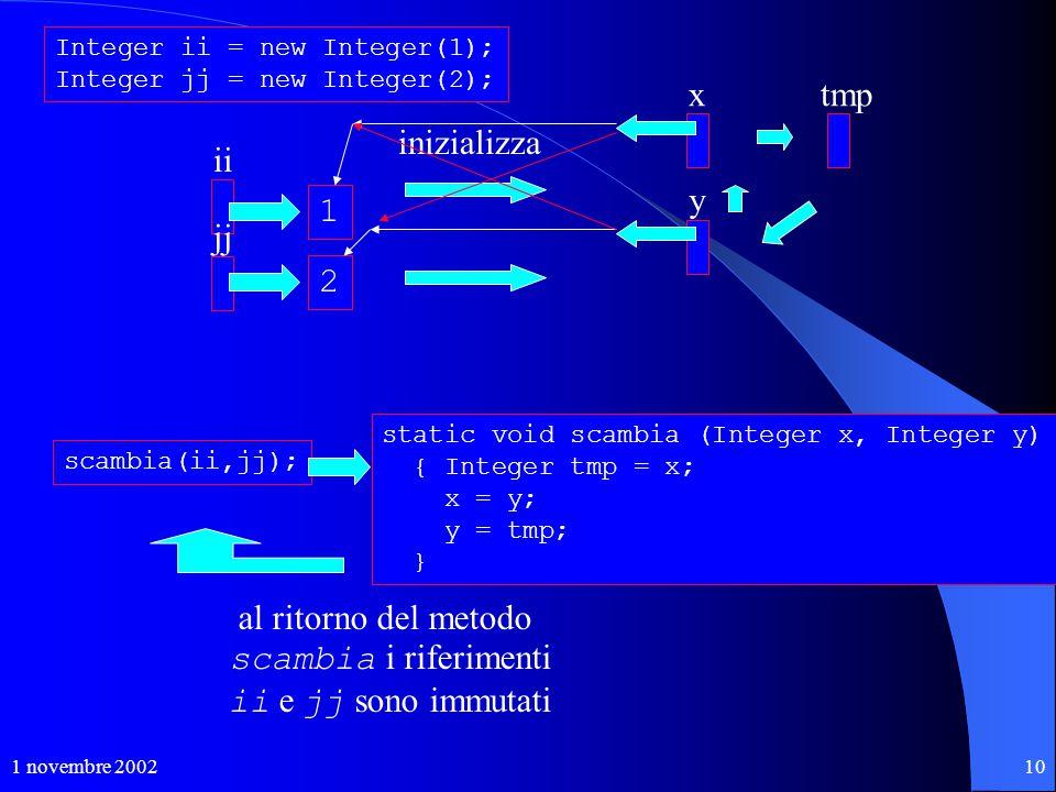 1 novembre 200210 Integer ii = new Integer(1); Integer jj = new Integer(2); ii jj scambia(ii,jj); inizializza x y al ritorno del metodo scambia i rife
