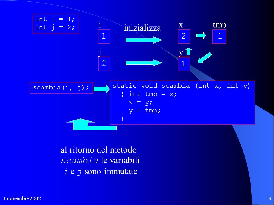 1 novembre 20029 int i = 1; int j = 2; 1 i 2 j scambia(i, j); static void scambia (int x, int y) { int tmp = x; x = y; y = tmp; } .