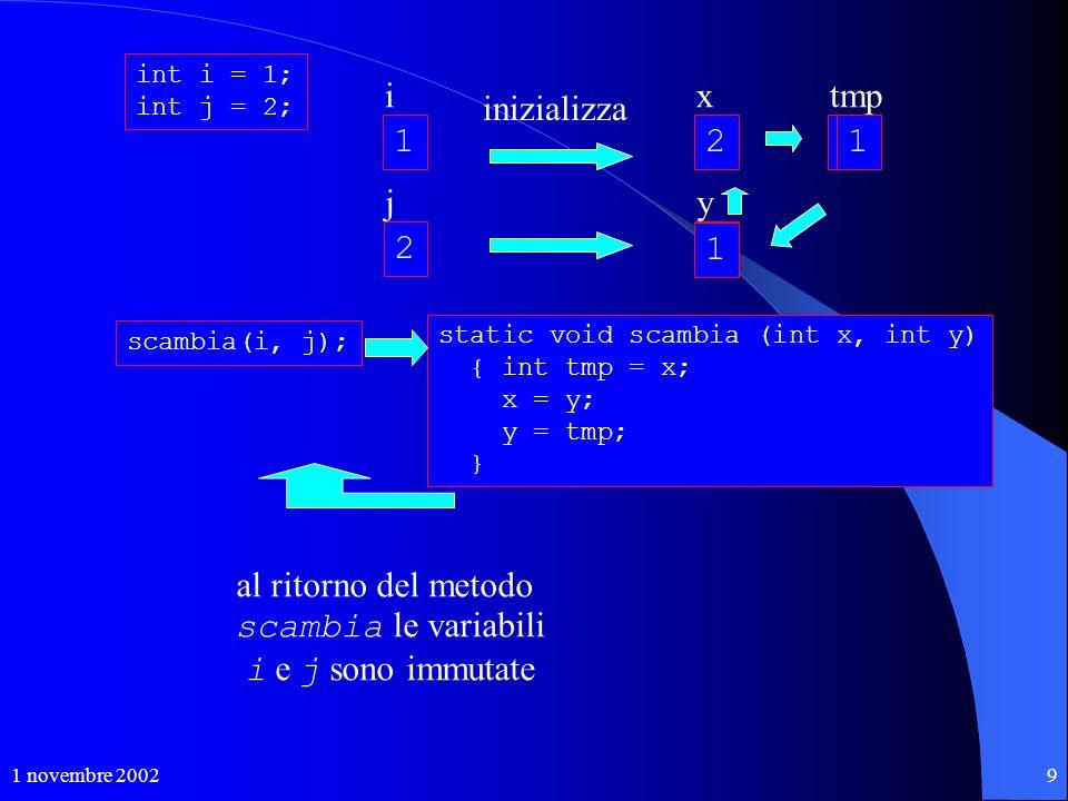 1 novembre 20029 int i = 1; int j = 2; 1 i 2 j scambia(i, j); static void scambia (int x, int y) { int tmp = x; x = y; y = tmp; } ? x ? y inizializza