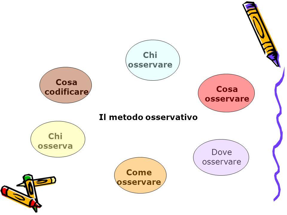 Il metodo osservativo Chi osserva Cosa osservare Dove osservare Come osservare Cosa codificare Chi osservare