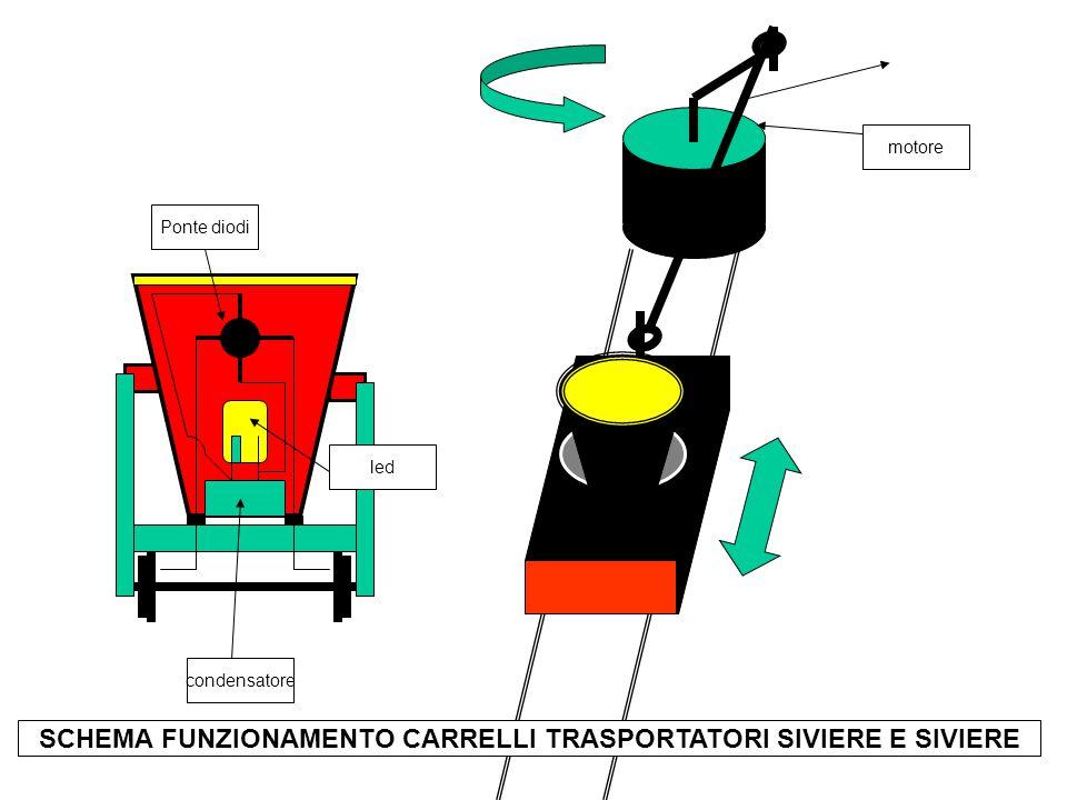 Ponte diodi led condensatore motore SCHEMA FUNZIONAMENTO CARRELLI TRASPORTATORI SIVIERE E SIVIERE