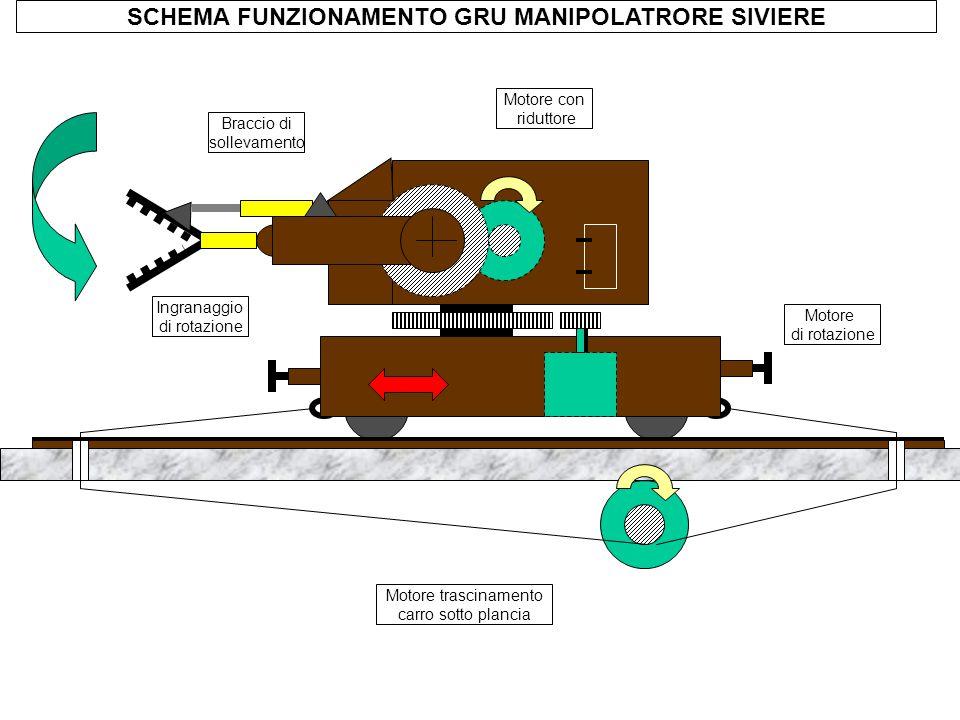 Motore trascinamento carro sotto plancia Motore di rotazione Motore con riduttore Braccio di sollevamento Ingranaggio di rotazione SCHEMA FUNZIONAMENT