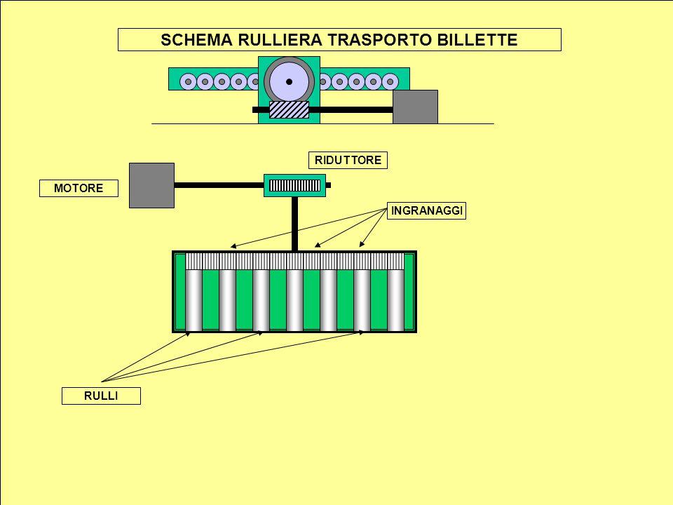 RULLI INGRANAGGI MOTORE RIDUTTORE SCHEMA RULLIERA TRASPORTO BILLETTE