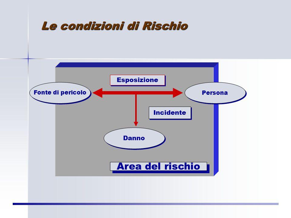 RISCHIO R = Entità del Rischio M = Magnitudo (Gravità) del Danno Pr = Probabilità del verificarsi di quel evento dannoso R = f (M, Pr)
