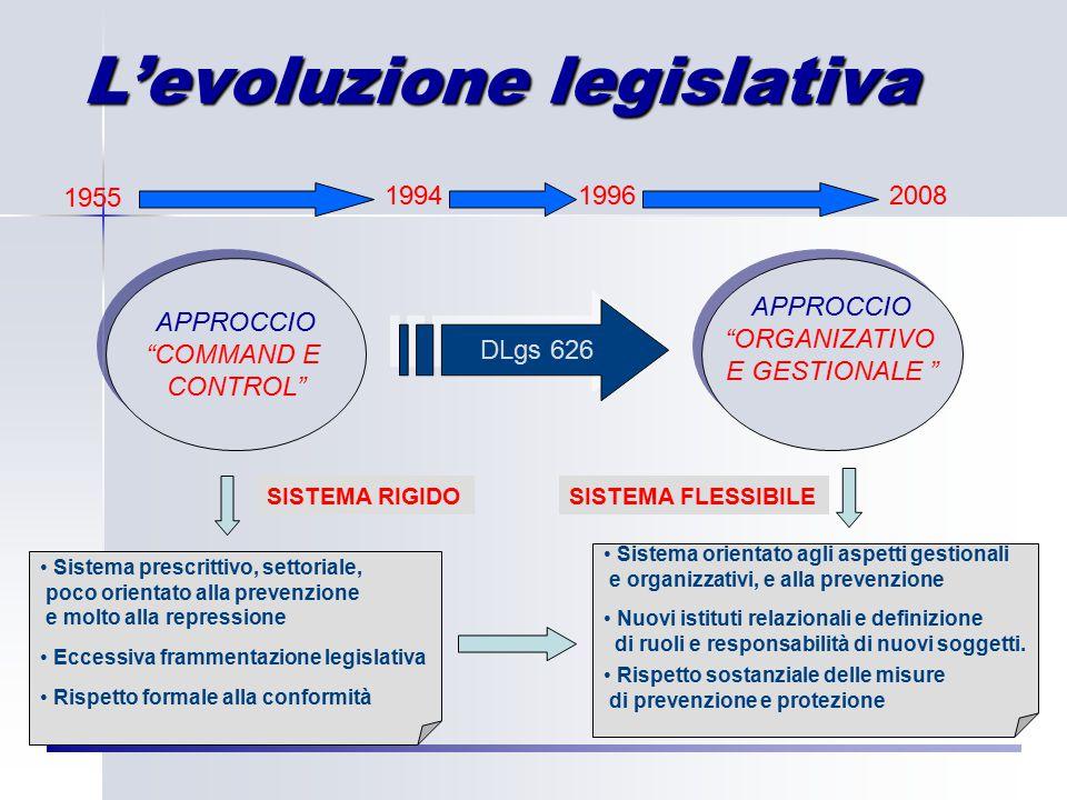 APPROCCIO COMMAND E CONTROL APPROCCIO COMMAND E CONTROL APPROCCIO ORGANIZATIVO E GESTIONALE APPROCCIO ORGANIZATIVO E GESTIONALE DLgs 626 1955 199419962008 Sistema prescrittivo, settoriale, poco orientato alla prevenzione e molto alla repressione Eccessiva frammentazione legislativa Rispetto formale alla conformità Sistema orientato agli aspetti gestionali e organizzativi, e alla prevenzione Nuovi istituti relazionali e definizione di ruoli e responsabilità di nuovi soggetti.