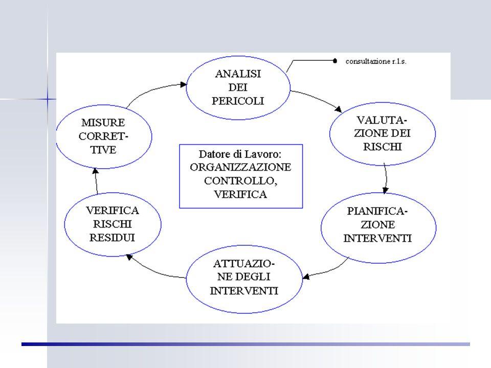 Valutazione del Rischio Valutazione del Rischio Per Valutazione del Rischio si intende il processo complessivo di stima dell'entità del rischio e di d