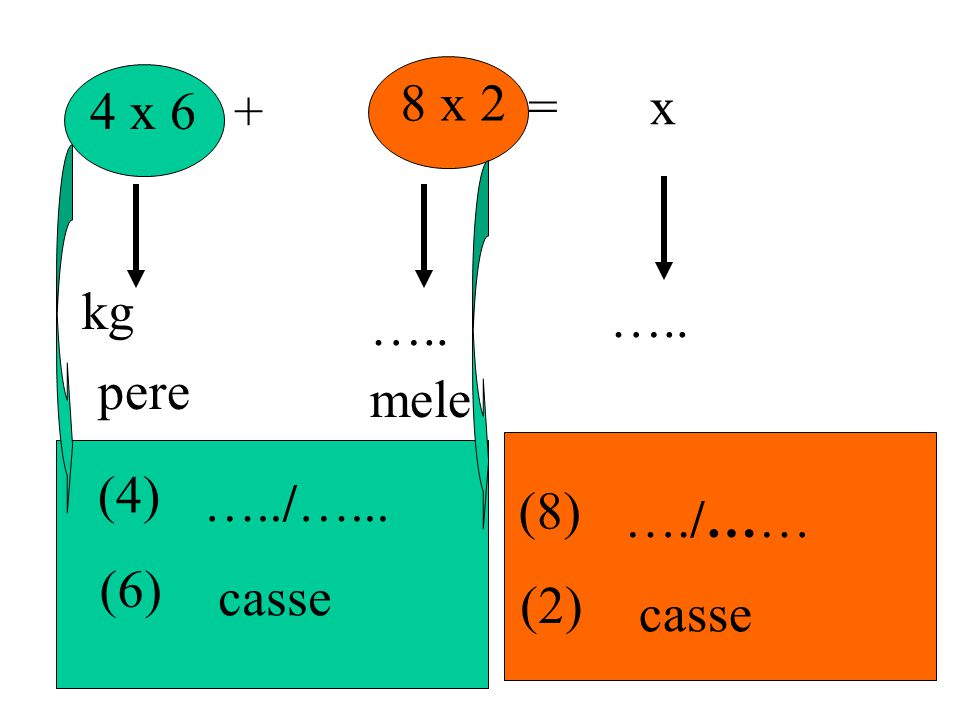 4 x 6+ 8 x 2 =x kg pere mele (4) Kg/…... (6) casse (8) Kg/…… (2) casse