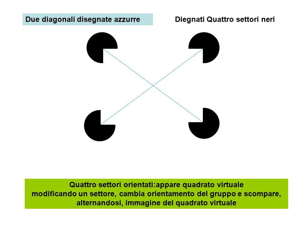 Diegnati Quattro settori neri Quattro settori orientati:appare quadrato virtuale modificando un settore, cambia orientamento del gruppo e scompare, alternandosi, immagine del quadrato virtuale Due diagonali disegnate azzurre